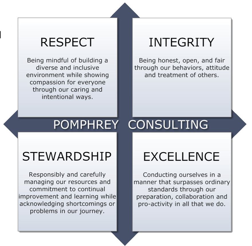 Pomphrey Consulting's Mission & Vision for serving Trauma Programs